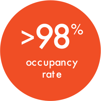 >98% occupancy rate